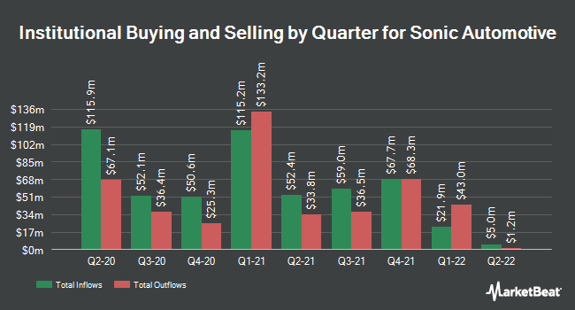 Institutional Ownership by Quarter for Sonic Automotive (NYSE:SAH)