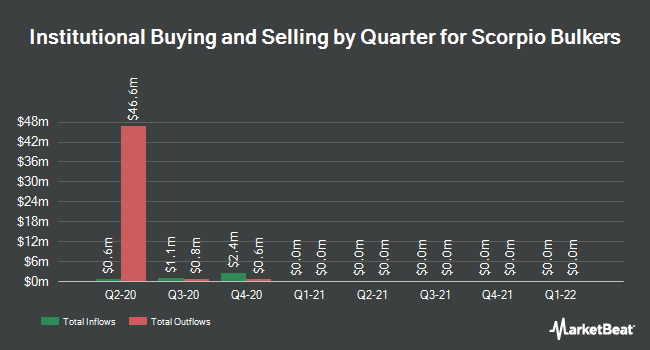 Institutional Ownership by Quarter for Scorpio Bulkers (NYSE:SALT)