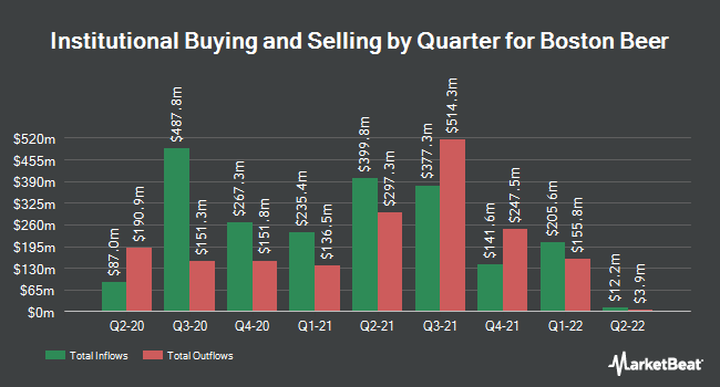 Institutional Ownership by Quarter for The Boston Beer (NYSE:SAM)