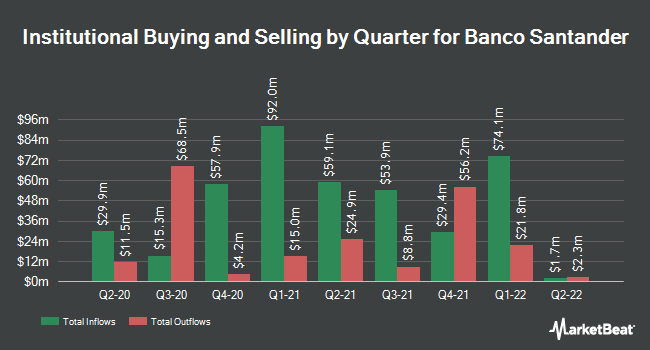 Institutional Ownership by Quarter for Banco Santander (NYSE:SAN)