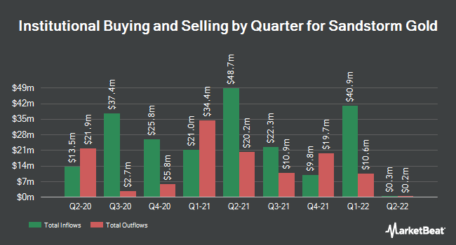 Institutional Ownership by Quarter for Sandstorm Gold (NYSE:SAND)