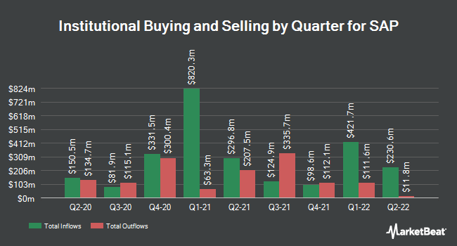 Institutional Ownership by Quarter for SAP (NYSE:SAP)