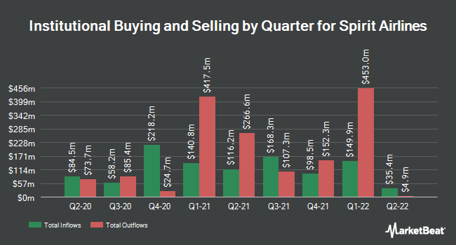 Institutional Ownership by Quarter for Spirit Airlines (NYSE:SAVE)