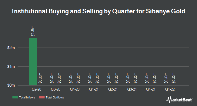Institutional property per quarter for Sibanye Gold (NYSE: SBGL)
