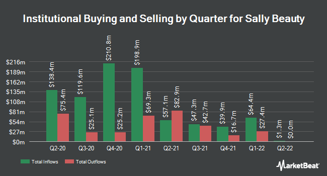 Institutional Ownership by Quarter for Sally Beauty (NYSE:SBH)