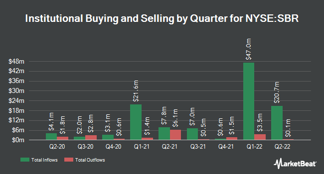 Institutional Ownership by Quarter for Sabine Royalty Trust (NYSE:SBR)