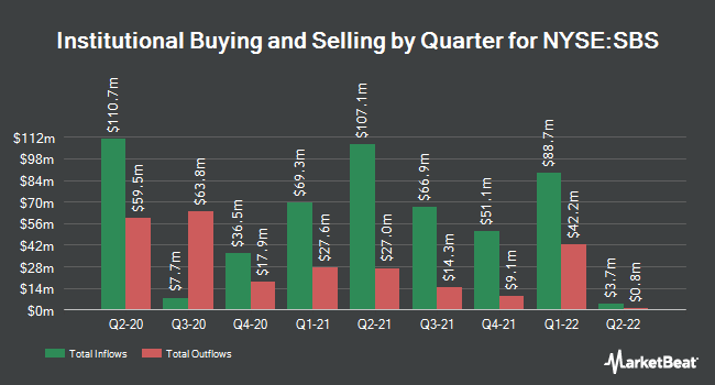 Institutional Ownership by Quarter for Companhia de Saneamento Bsc DEDSP (NYSE:SBS)