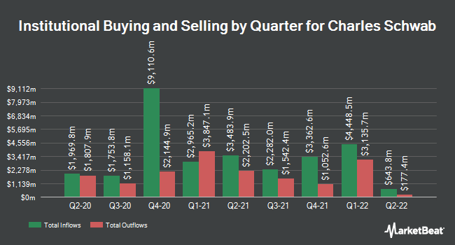 Institutional Ownership by Quarter for Charles Schwab (NYSE:SCHW)