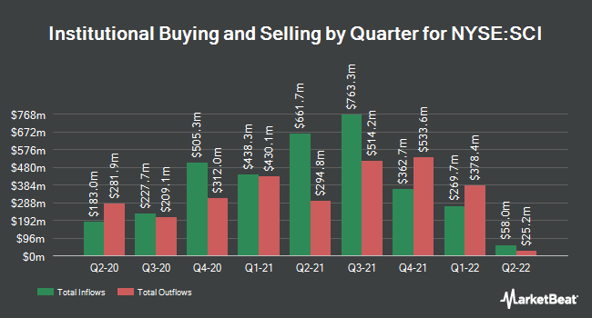Institutional Ownership by Quarter for Service Co. International (NYSE:SCI)
