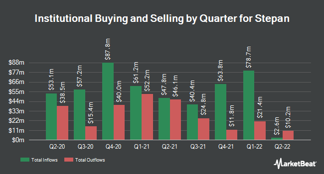 Institutional Ownership by Quarter for Stepan Company (NYSE:SCL)