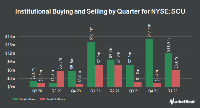 Institutional Ownership by Quarter for Sculptor Capital Management (NYSE:SCU)