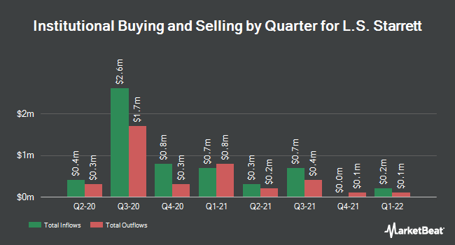 Institutional Ownership by Quarter for The L.S. Starrett (NYSE:SCX)