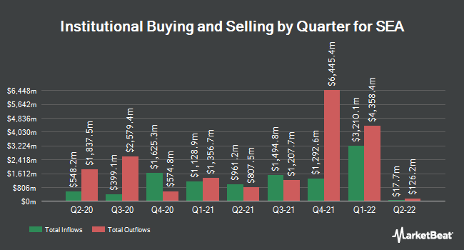 Institutional Ownership by Quarter for Spectra Energy Corp. (NYSE:SE)