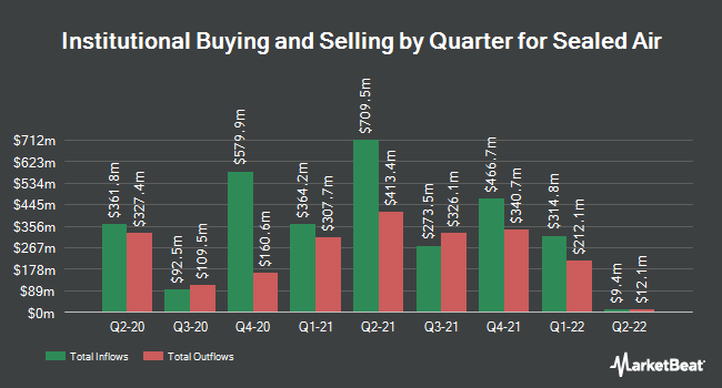 Institutional Ownership by Quarter for Sealed Air (NYSE:SEE)
