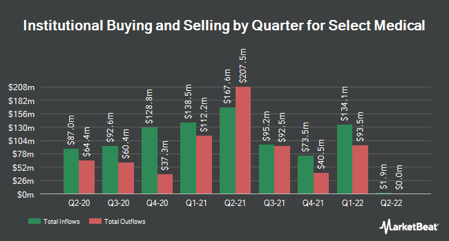 Institutional Ownership by Quarter for Select Medical Holdings Corporation (NYSE:SEM)
