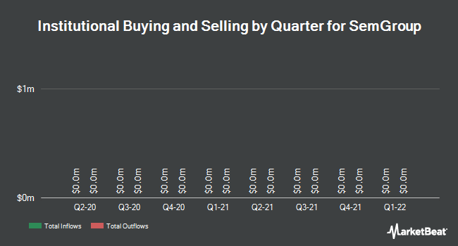 Institutional Ownership by Quarter for SemGroup (NYSE:SEMG)