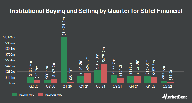 Institutional Ownership by Quarter for Stifel Financial Corporation (NYSE:SF)