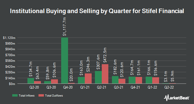 Institutional Ownership by Quarter for Stifel Financial (NYSE:SF)