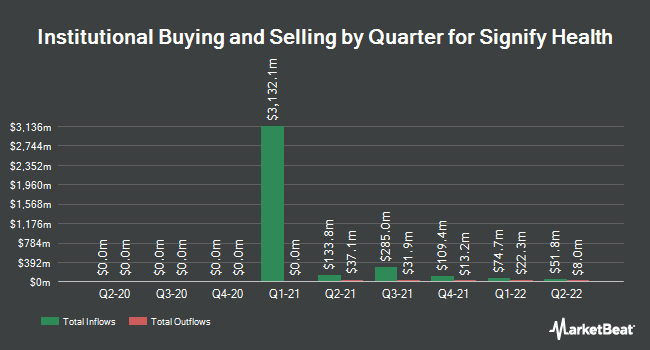 Institutional Ownership by Quarter for Signify Health (NYSE:SGFY)
