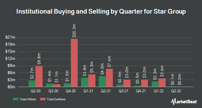 Institutional Ownership by Quarter for Star Gas Partners, L.P. (NYSE:SGU)