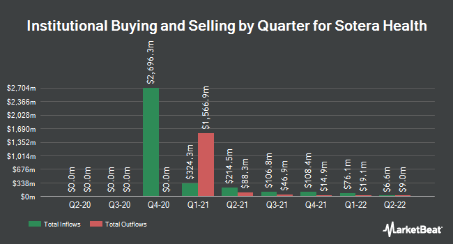 Institutional Ownership by Quarter for Sotera Health (NYSE:SHC)