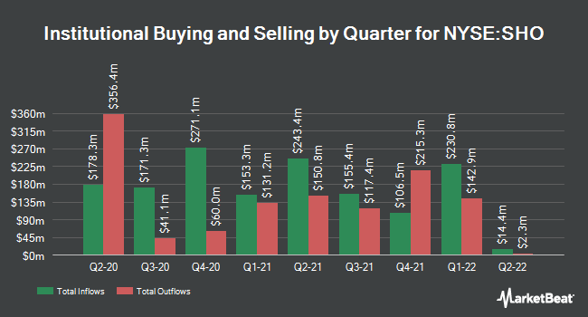 Institutional Ownership by Quarter for Sunstone Hotel Investors (NYSE:SHO)