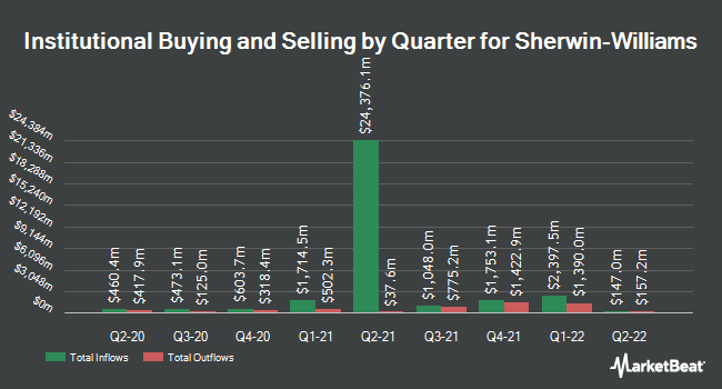 Institutional Ownership by Quarter for The Sherwin-Williams (NYSE:SHW)