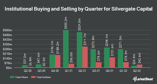 Institutional Ownership by Quarter for Silvergate Capital (NYSE:SI)