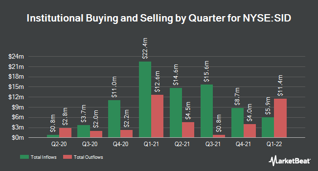 Institutional Ownership by Quarter for Companhia Siderurgica Nacional (NYSE:SID)