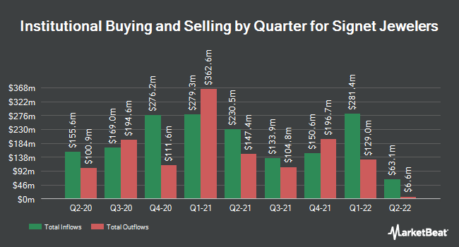 Institutional Ownership by Quarter for Signet Jewelers Limited (NYSE:SIG)