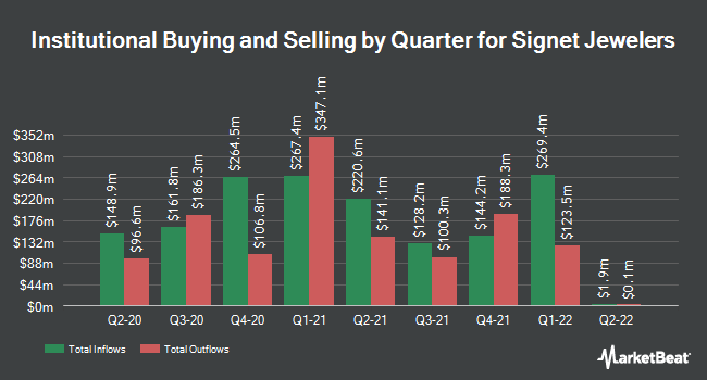 Institutional Ownership by Quarter for Signet Jewelers (NYSE:SIG)