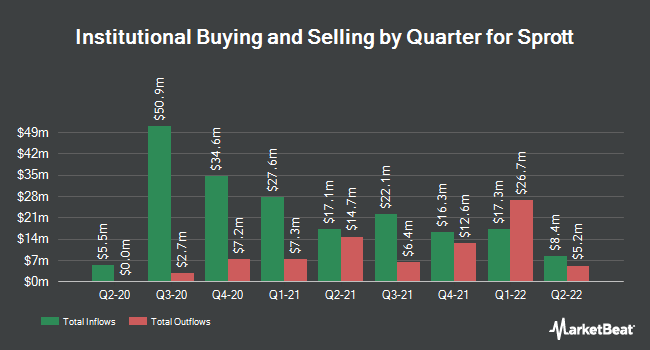 Institutional Ownership by Quarter for Sprott (NYSE:SII)