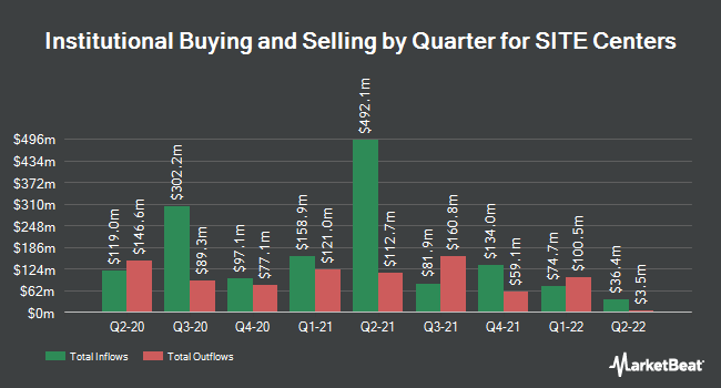 Institutional Ownership by Quarter for SITE Centers (NYSE:SITC)