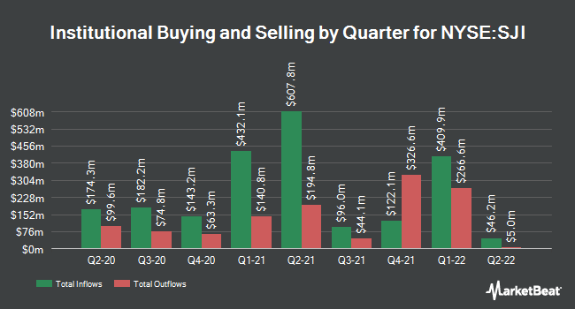 Institutional Ownership by Quarter for South Jersey Industries (NYSE:SJI)