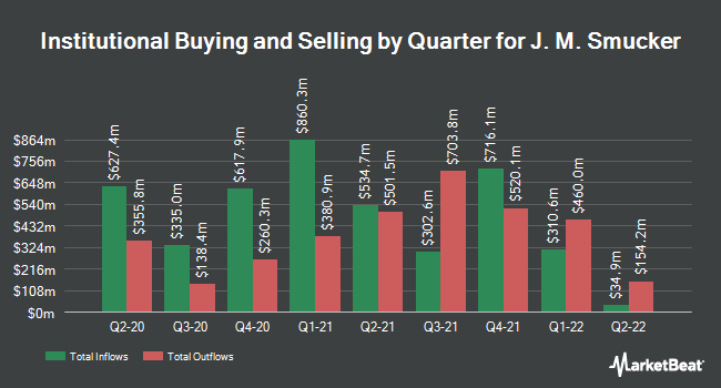 Institutional Ownership by Quarter for J.M. Smucker Company (The) (NYSE:SJM)
