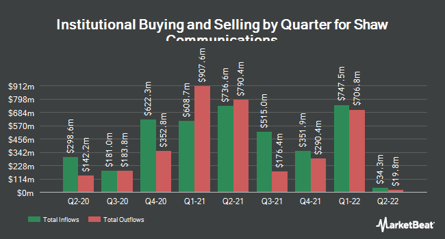 Institutional Ownership by Quarter for Shaw Communications (NYSE:SJR)