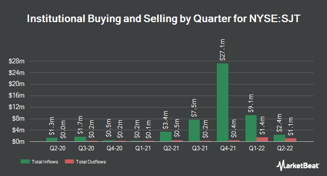 Institutional Ownership by Quarter for San Juan Basin Royalty Trust (NYSE:SJT)