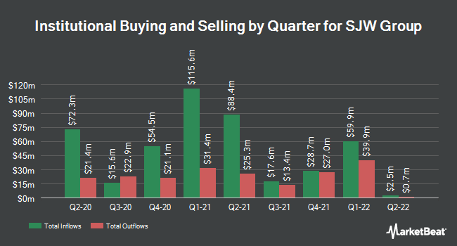 Institutional Ownership by Quarter for SJW Corporation (NYSE:SJW)