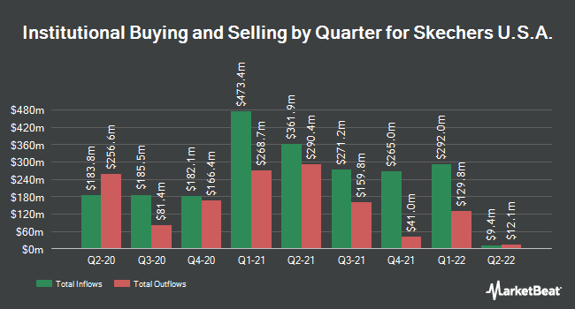 Institutional Ownership by Quarter for Skechers USA (NYSE:SKX)