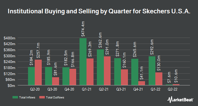 Institutional Ownership by Quarter for Skechers U.S.A. (NYSE:SKX)