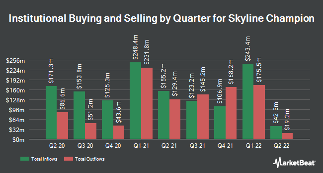 Institutional Ownership by Quarter for Skyline Champion (NYSE:SKY)