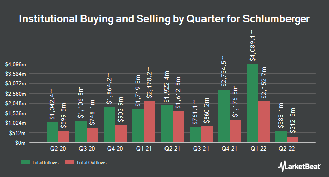 Institutional Ownership by Quarter for Schlumberger N.V. (NYSE:SLB)