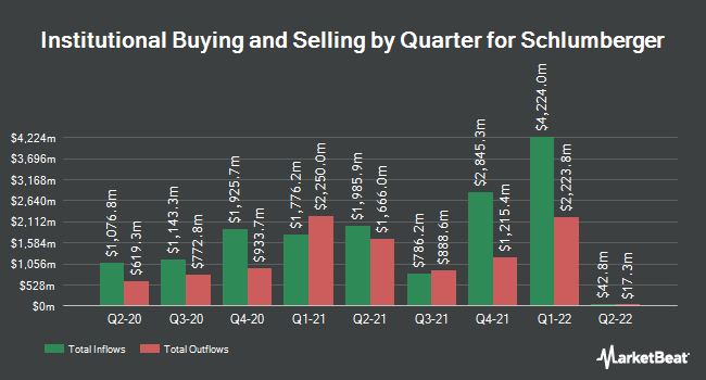 Institutional Ownership by Quarter for Schlumberger (NYSE:SLB)