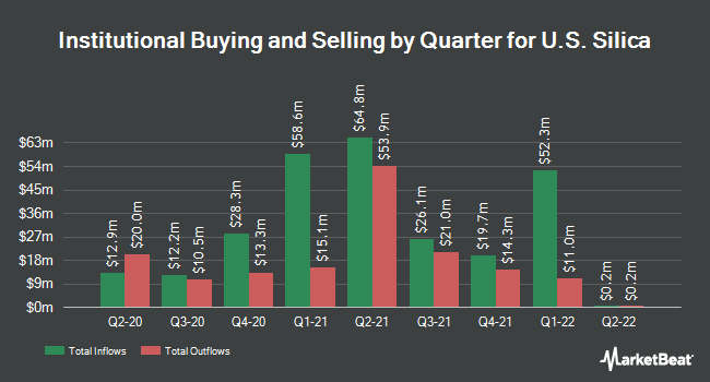 Institutional Ownership by Quarter for U.S. Silica Holdings (NYSE:SLCA)