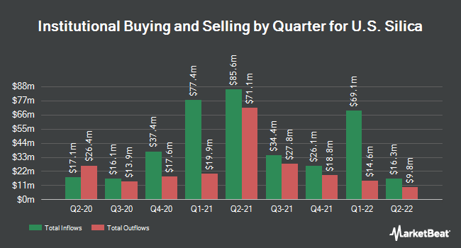 Institutional Ownership by Quarter for U.S. Silica (NYSE:SLCA)