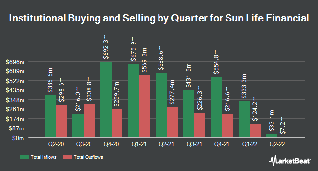 Institutional Ownership by Quarter for Sun Life Financial (NYSE:SLF)