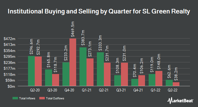Institutional Ownership by Quarter for SL Green Realty Corporation (NYSE:SLG)