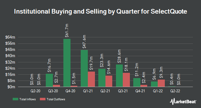 Institutional Ownership by Quarter for SelectQuote (NYSE:SLQT)
