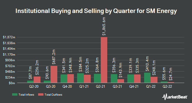 Institutional Ownership by Quarter for SM Energy Company (NYSE:SM)