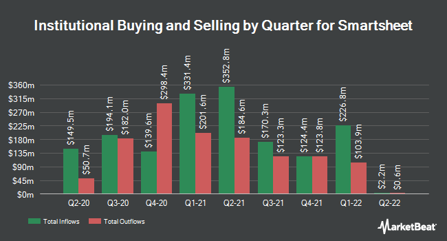 Institutional Ownership by Quarter for Smartsheet (NYSE:SMAR)